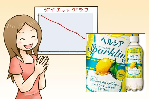茶カテキン飲料ダイエット体験談